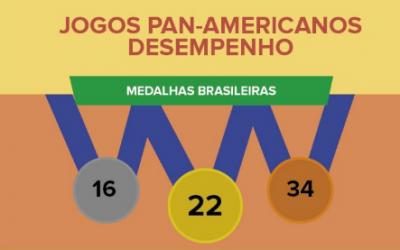 Balanço #PanAmericanas 04/08 –  Como estamos nos Jogos Pan-americanos até agora?