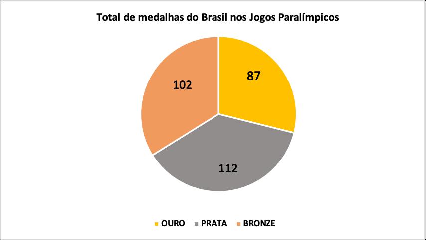 Descrição do gráfico 2: gráfico em formato de pizza dividido em três partes apresentando o total de medalhas do Brasil nos Jogos Paralímpicos; a parte dourada representa as 87 medalhas de ouro, a parte cinza representa as 112 medalhas de prata e a parte amarronzada representa as 102 medalhas de bronze.
